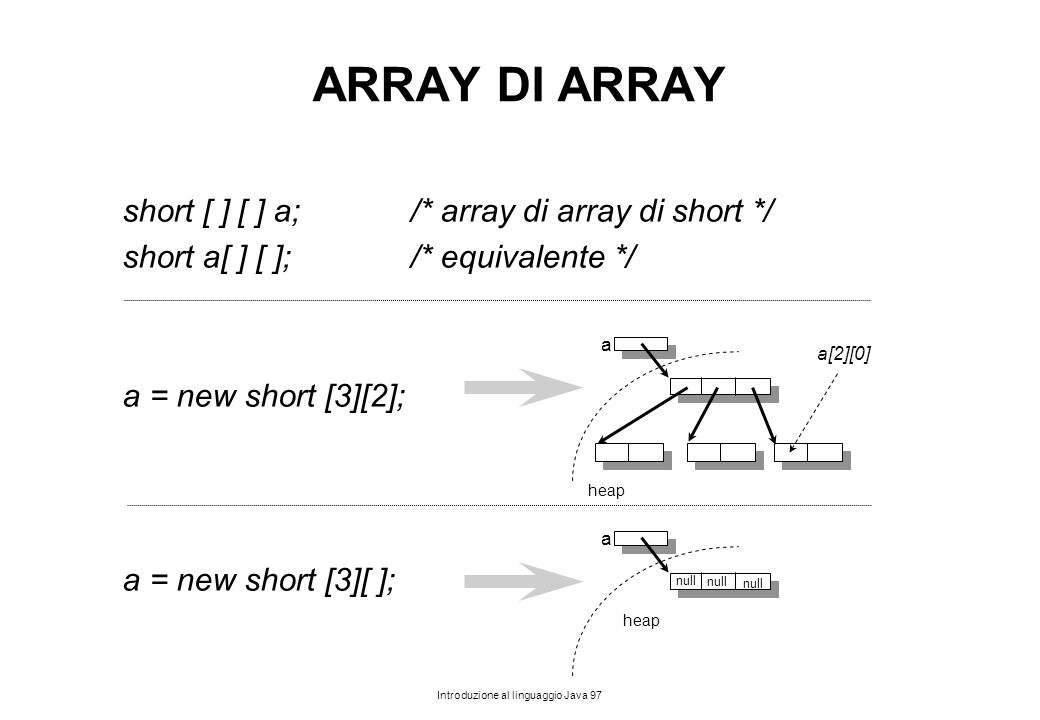 ARRAY DI ARRAY short [ ] [ ] a; /* array di array di short */